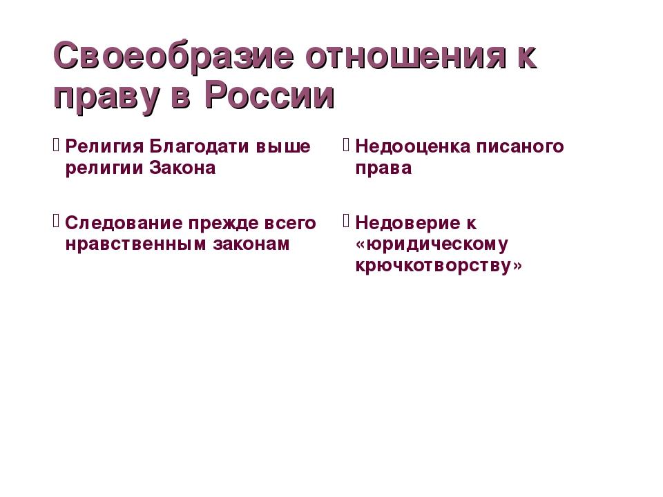 Своеобразие отношения к праву в России Религия Благодати выше религии Закона...