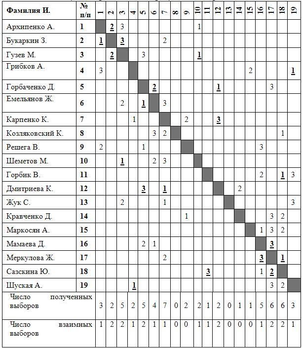 Как сделать матрицу по социометрии