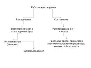 Работа с кроссвордами Разгадывание Составление Возможно начиная с этапа изуче