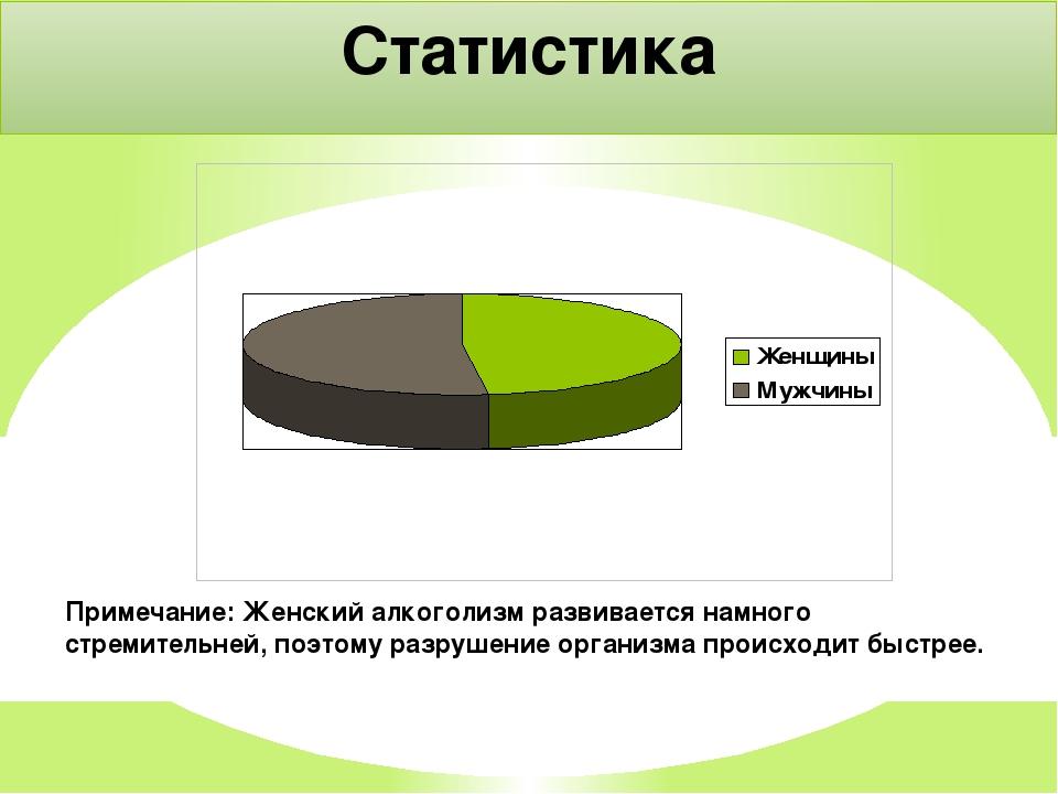 Женский алкоголизм статистика 2016