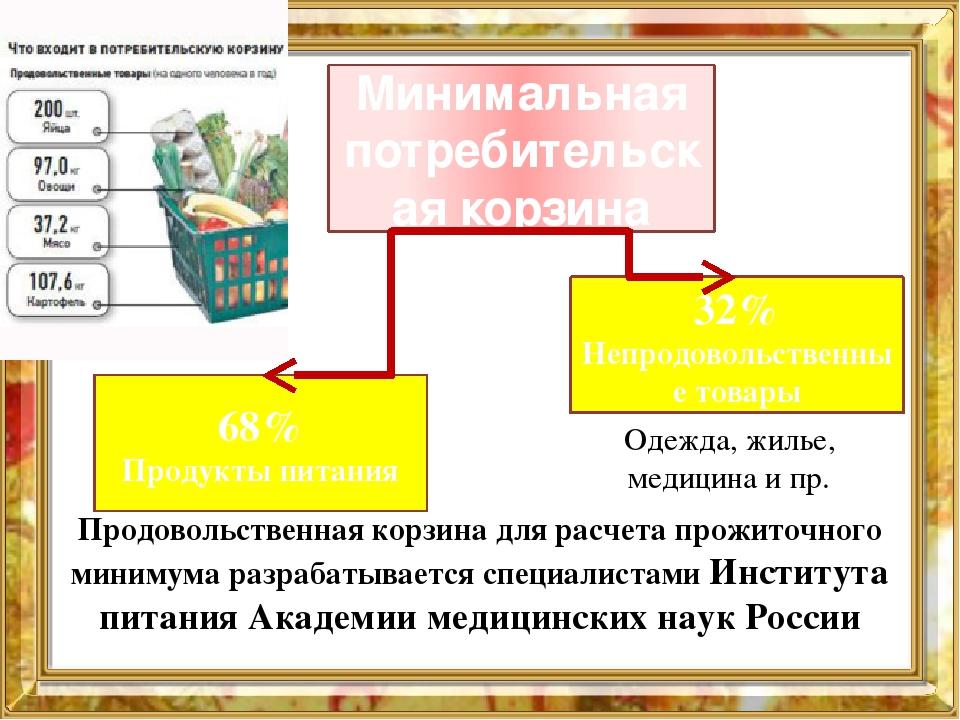 Минимальная потребительская корзина 68% Продукты питания 32% Непродовольствен...