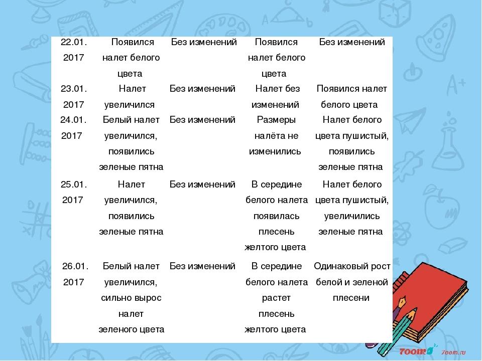 22.01. 2017 Появился налет белого цвета Без изменений Появился налет белого...