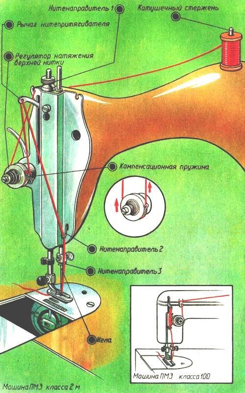 Как заправить швейную машинку пошагово
