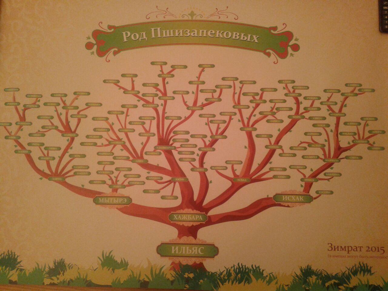 Поиск людей. Генеалогическое древо, родословная 80