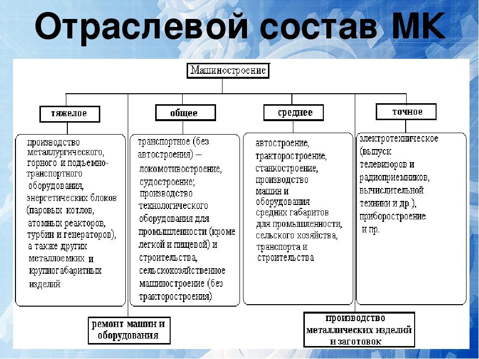 Машиностроение россии таблица радиусные системы