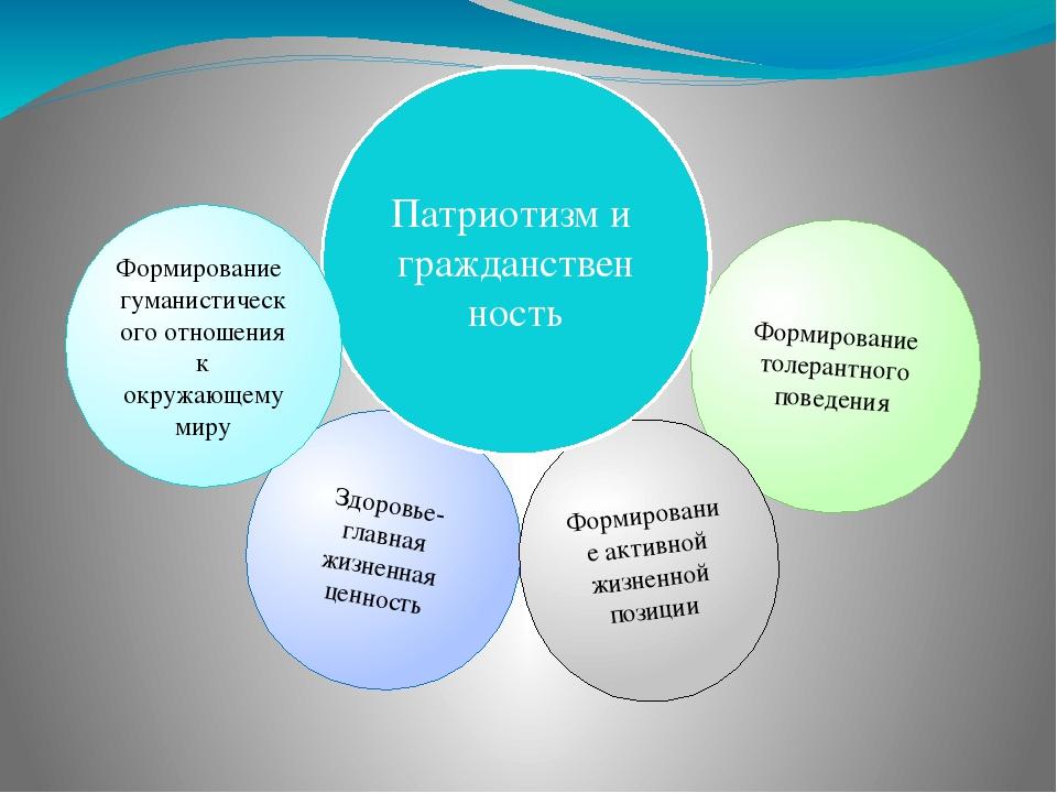 Здоровье-главная жизненная ценность Формирование толерантного поведения Форми...