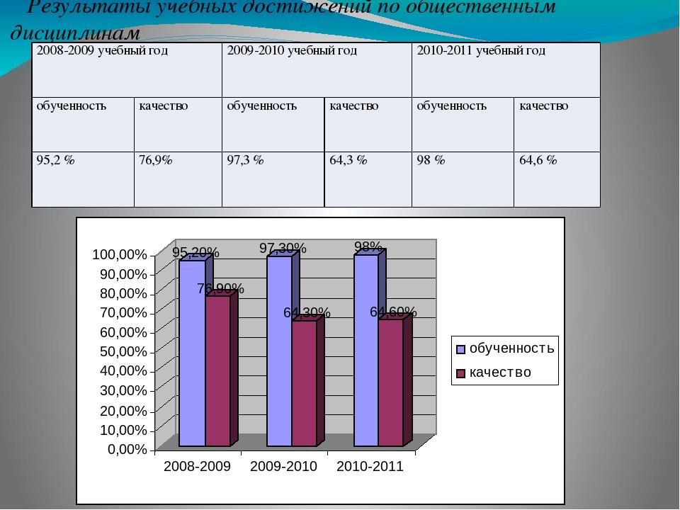 Результаты учебных достижений по общественным дисциплинам 2008-2009 учебный г...