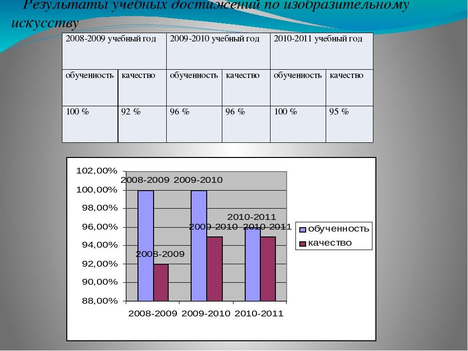 Результаты учебных достижений по изобразительному искусству 2008-2009 учебный...