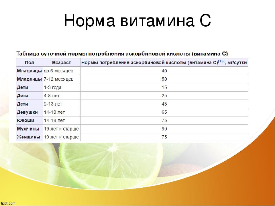 Норма витамина C