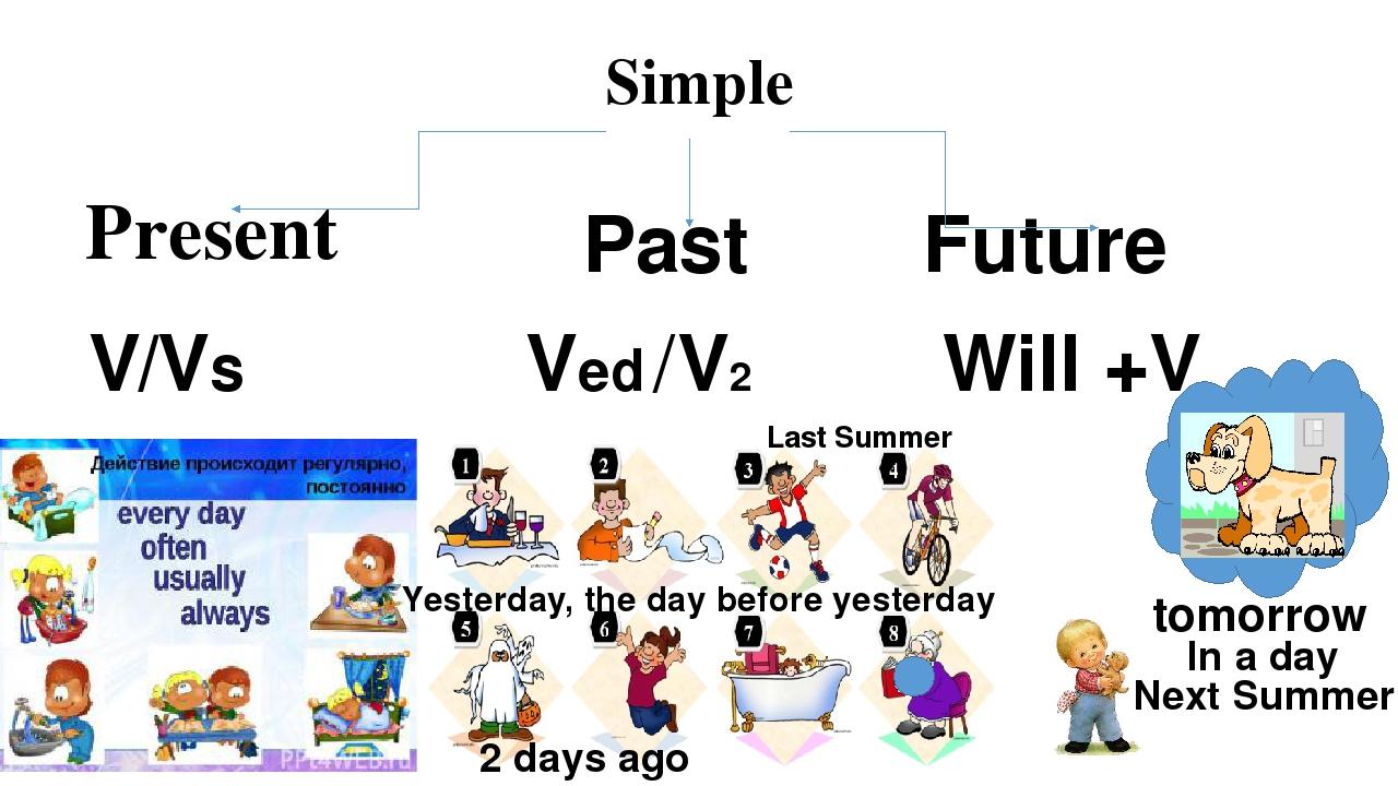 Будущее время и глагол will в английском языке Future