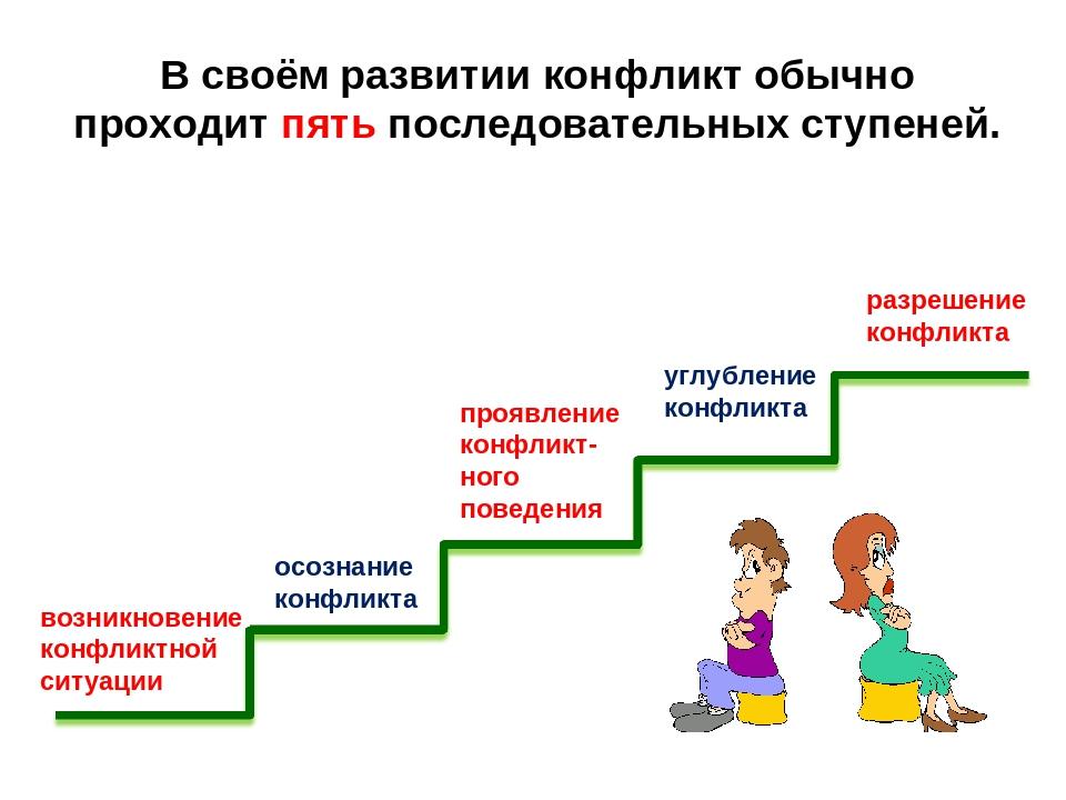 В своём развитии конфликт обычно проходит пять последовательных ступеней. воз...