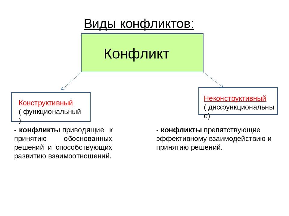 Виды конфликтов: - конфликтыприводящие к принятию обоснованных решений и спо...