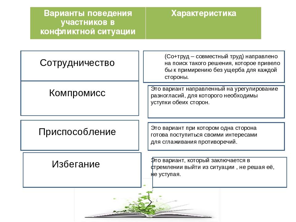 Варианты поведения участников в конфликтной ситуацииХарактеристика