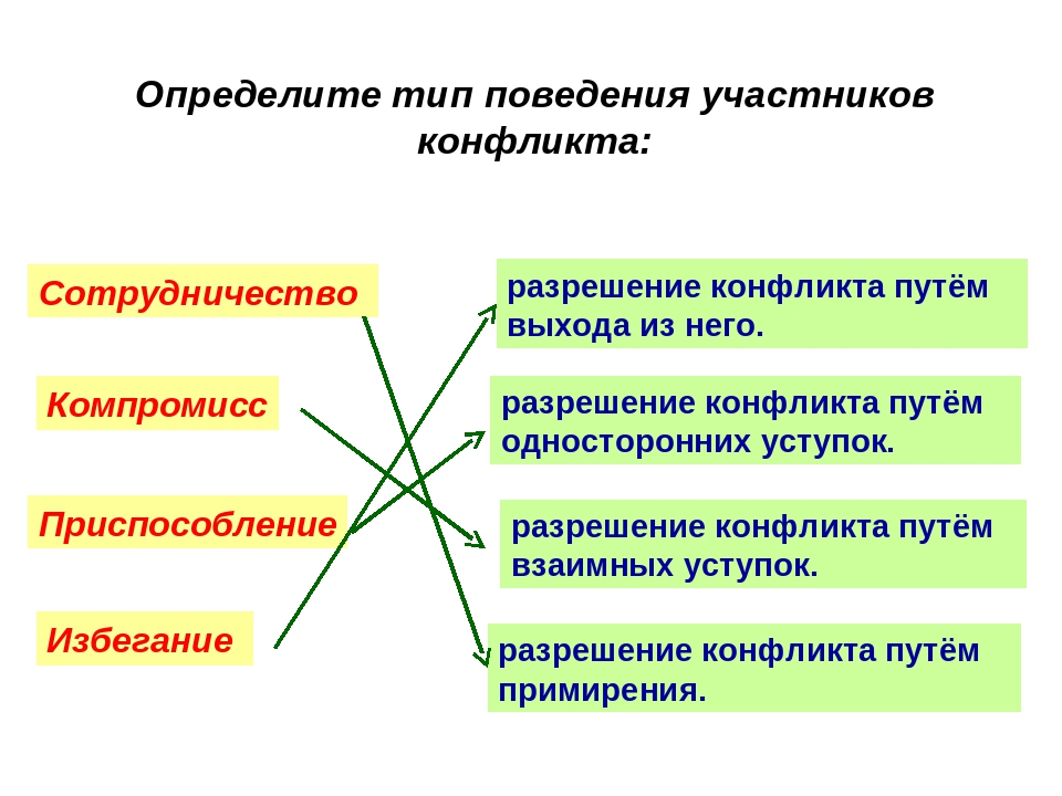 Определите тип поведения участников конфликта: разрешение конфликта путём при...