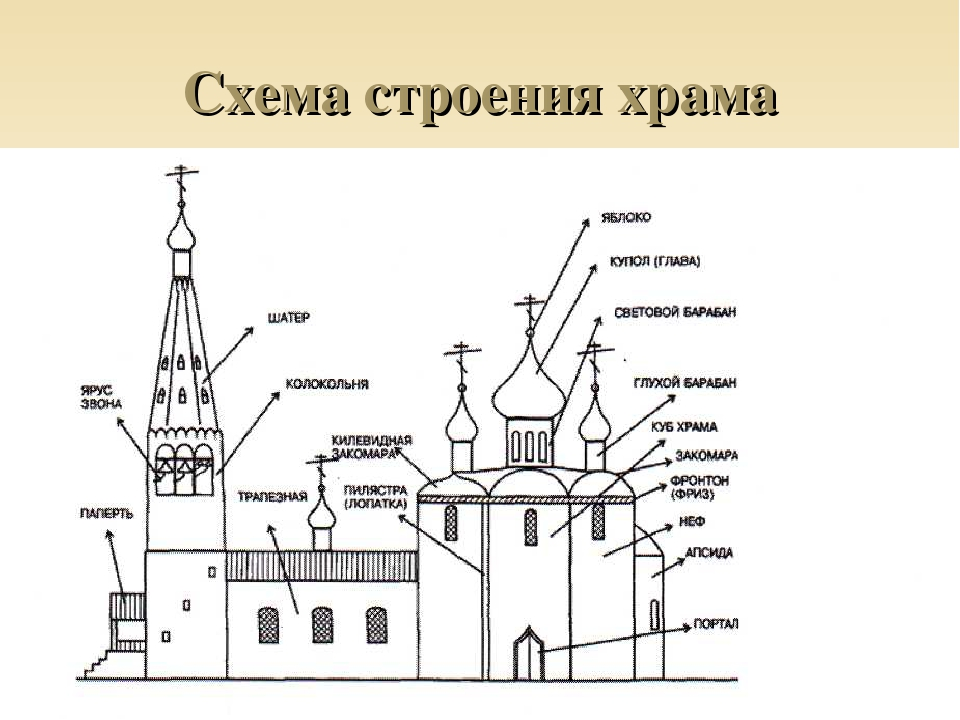 схема церкви картинка заказу возможна поставка