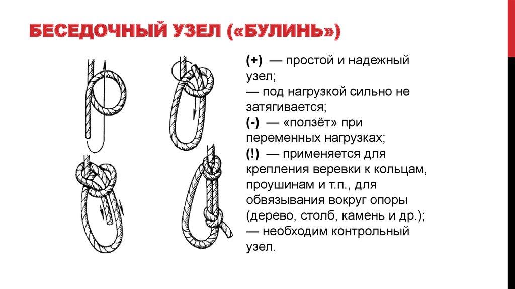 Схема вязания узлов булинь 825