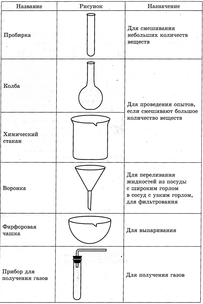Лабораторная посуда картинки с описанием