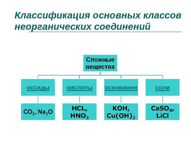Классификация основных классов неорганических соединений