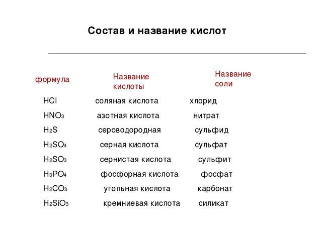 Состав и название кислот HCl соляная кислота хлорид HNO3 азотная кислота нитр...