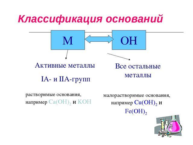 Классификация оснований M OH