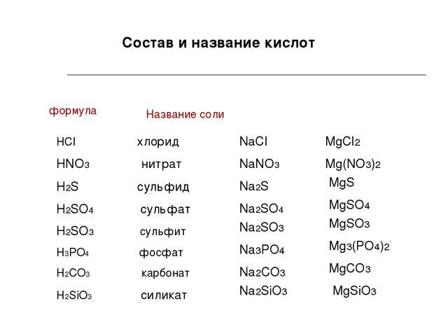 Состав и название кислот HCl хлорид HNO3 нитрат H2S сульфид H2SO4 сульфат H2S...