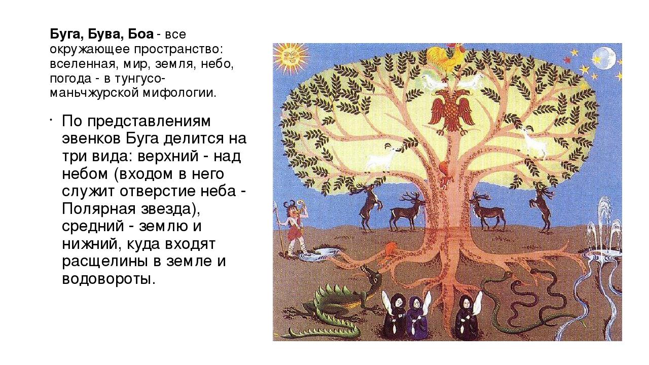 Буга́, Бува, Боа - все окружающее пространство: вселенная, мир, земля, небо,...