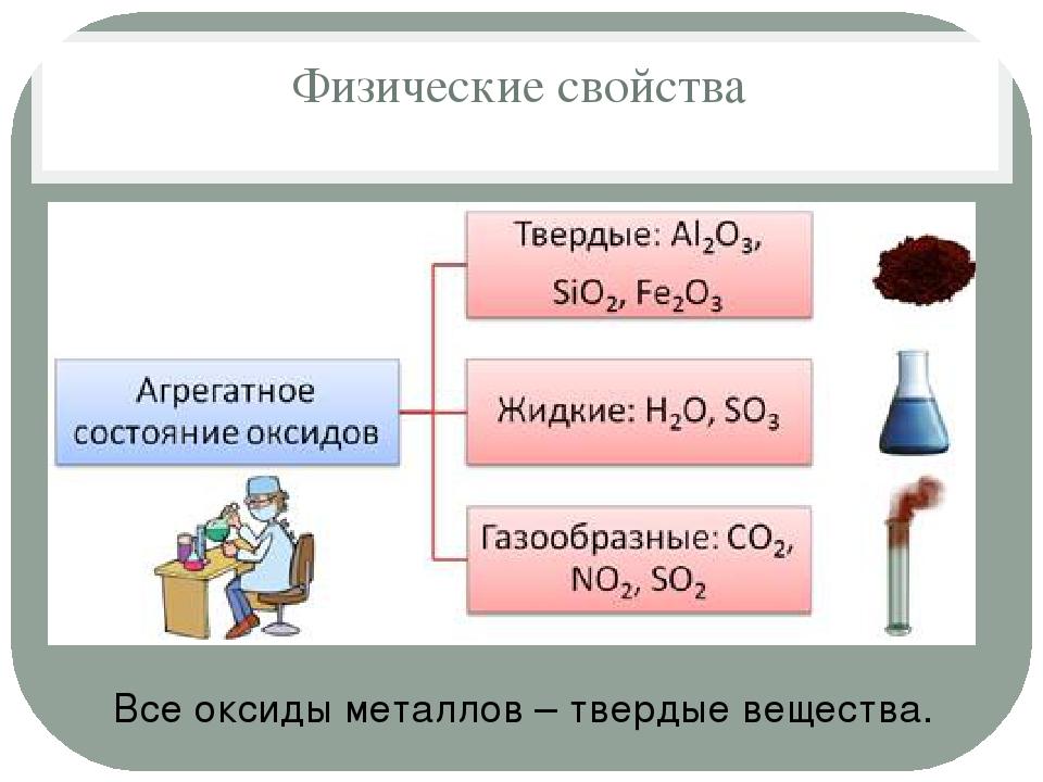 Физические свойства Все оксиды металлов – твердые вещества.