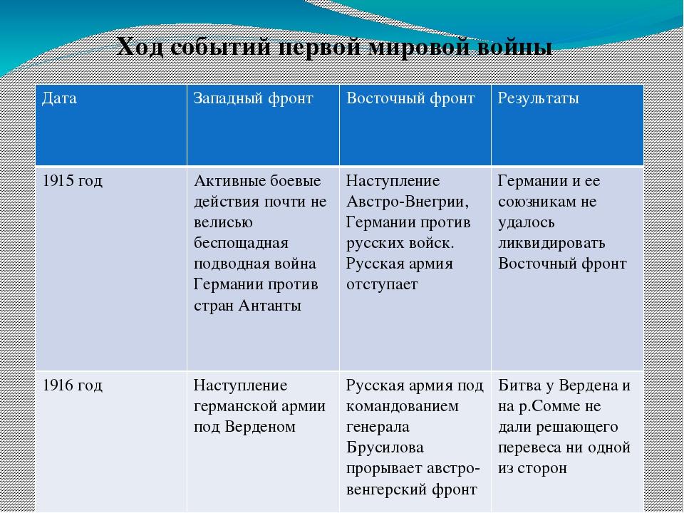 мировая война западный восточный фронт 1914-1918 гдз первая таблица и