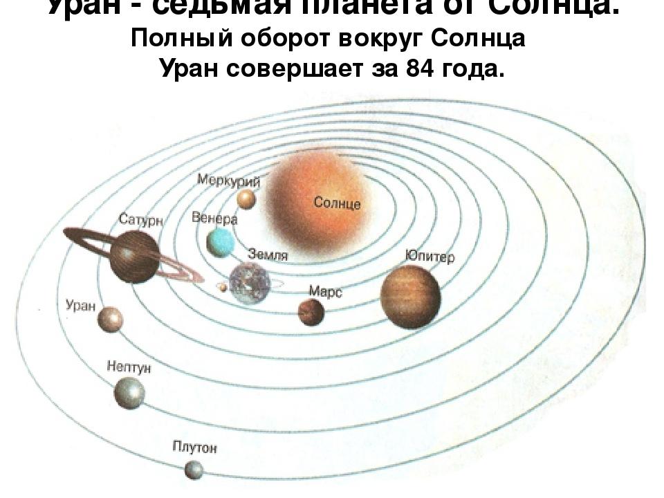 пожалуйста порядок планет от солнца картинки открытого занятия