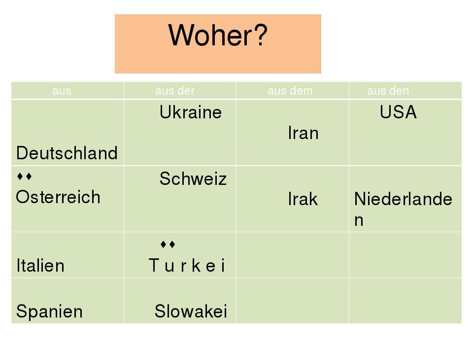 Woher? aus ausder ausdem ausden Deutschland Ukraine Iran USA  Osterreich Sc...