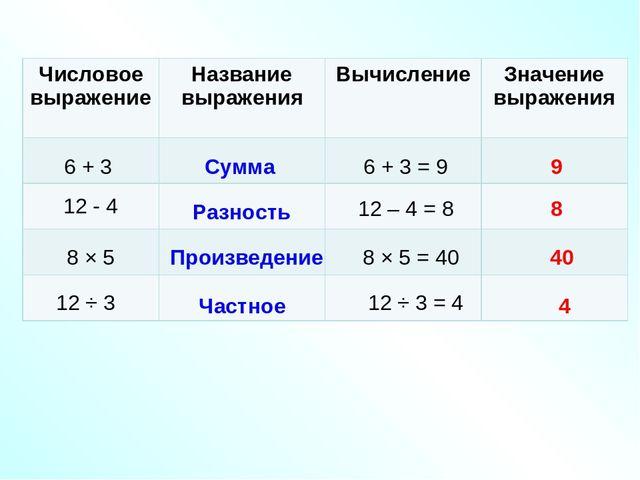 6 + 3 12 - 4 8 × 5 12 ÷ 3 Сумма Разность Произведение Частное 6 + 3 = 9 12 –...