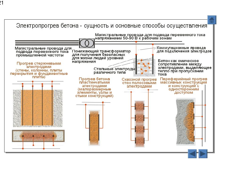 электропрогрев бетона электродами технология