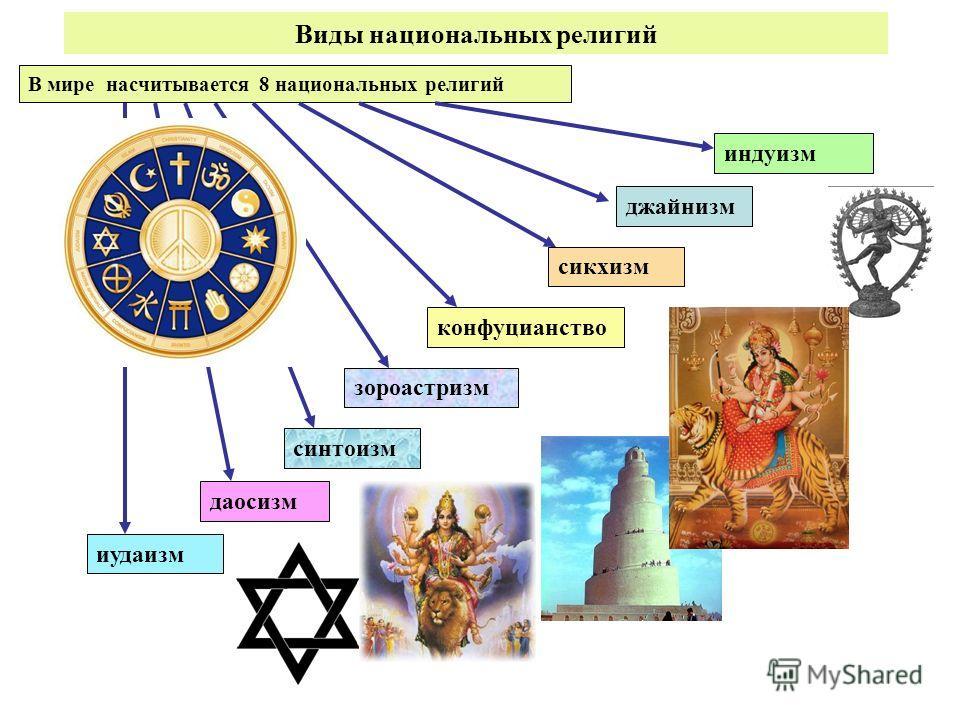Роль религии в современном мире эссе 8127