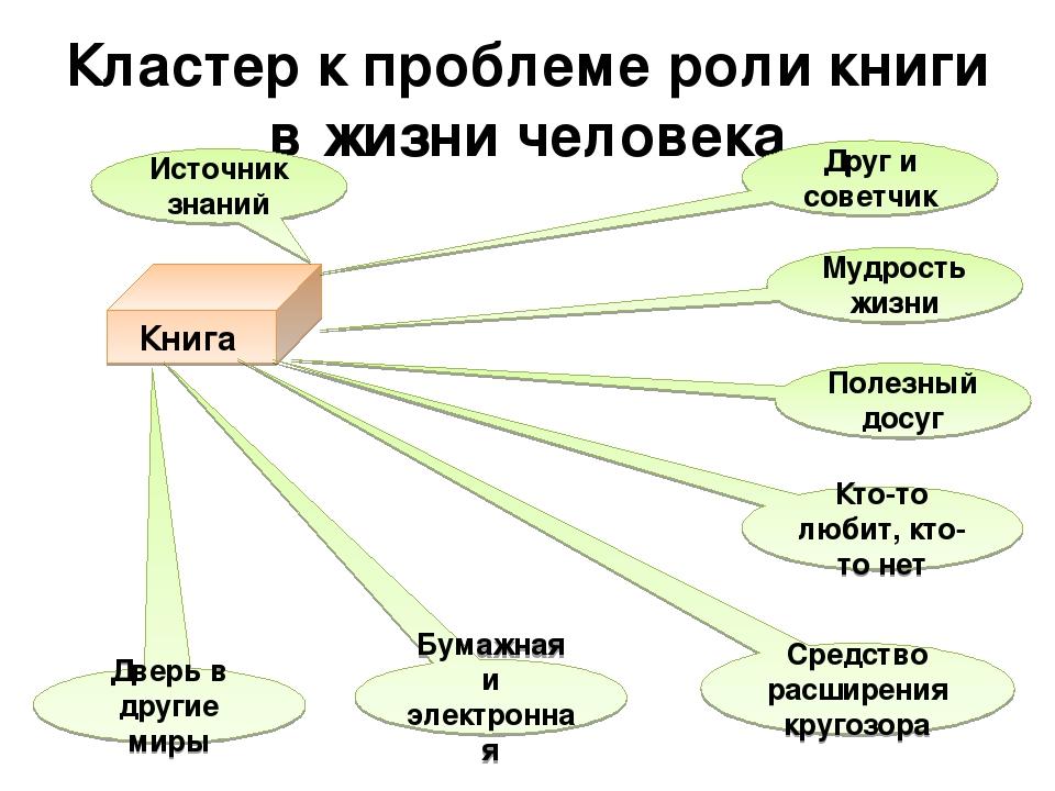 Кластер к проблеме роли книги в жизни человека Книга Источник знаний Друг и с...