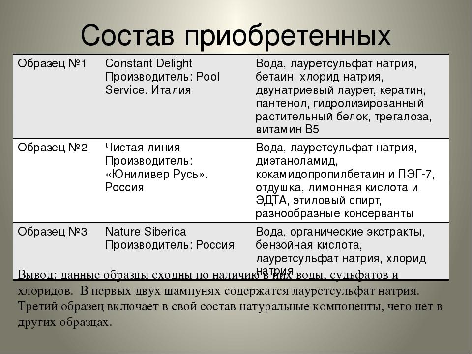 Состав приобретенных шампуней Вывод: данные образцы сходны по наличию в них в...