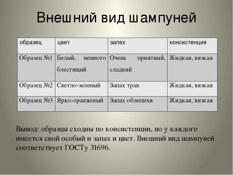 Внешний вид шампуней Вывод: образцы сходны по консистенции, но у каждого имее...