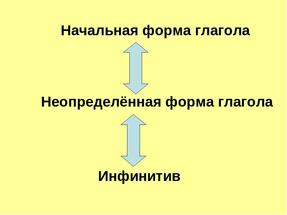 Начальная форма глагола Неопределённая форма глагола Инфинитив