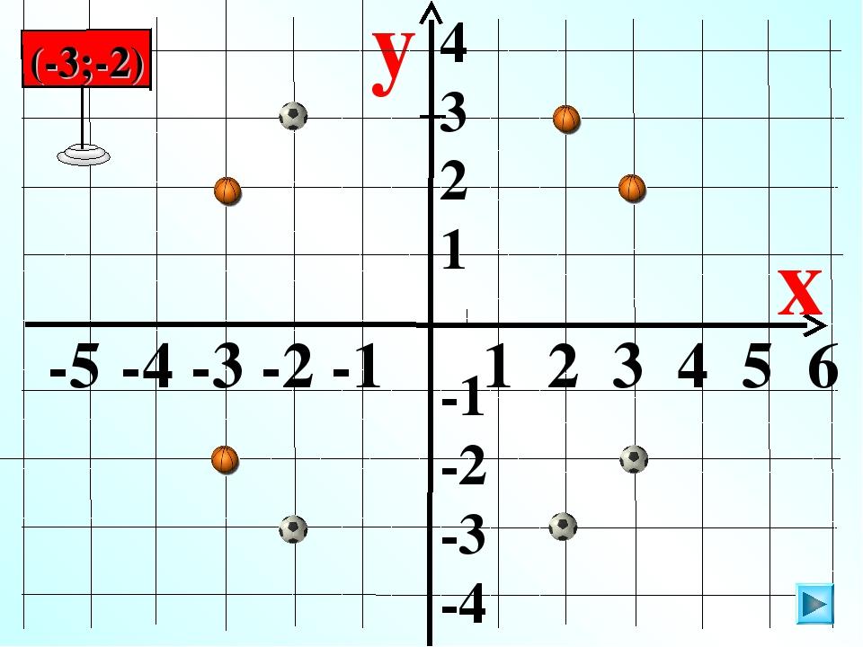 4 3 2 1 -1 -2 -3 -4 y x -5 -4 -3 -2 -1 1 2 3 4 5 6