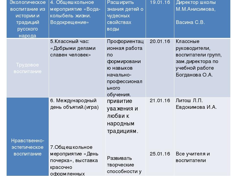 Экологическое воспитание из истории и традиций русского народа 4. Общешкольно...