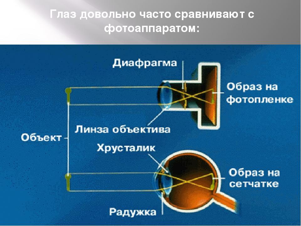 После пользования фотоаппаратом проблема с глазом маньчжурии выстраивается