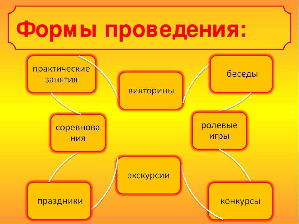 Формы проведения: