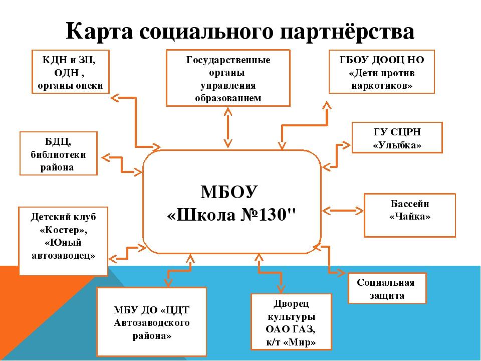 Участие в приоритетном национальном проекте «Здоровье» совместно с ГБОУ ДООЦ...