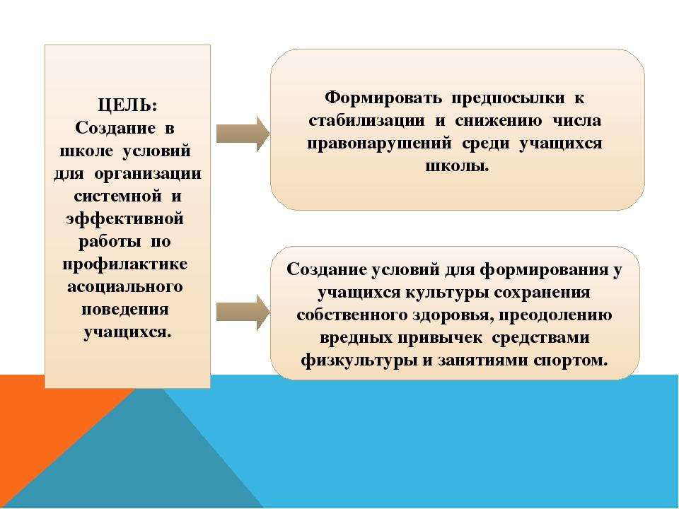 ЦЕЛЬ: Создание в школе условий для организации системной и эффективной работы...