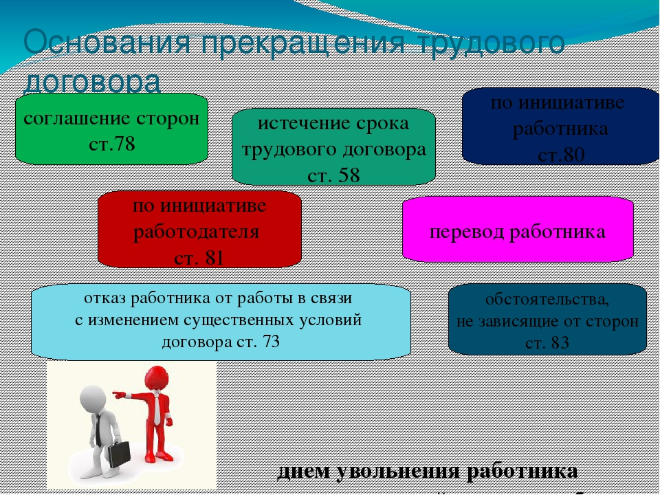 шпаргалка по инициативе расторжения правоведение договора трудового порядок работодателя