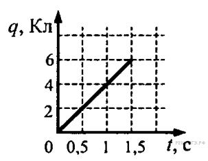График силы тока от сопративления