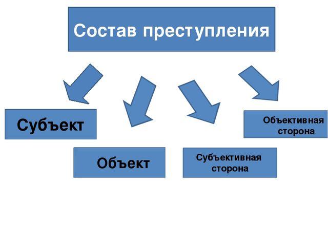 Состав преступления Субъект Объект Субъективная сторона Объективная сторона