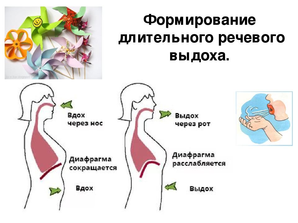 картинки дыхание при пении лет