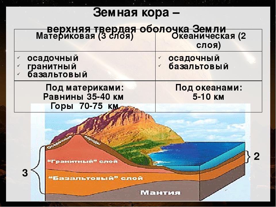 строение земной коры с картинками постоянно проводятся