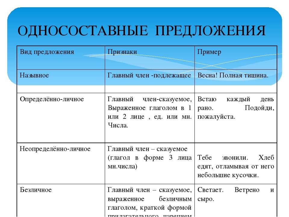 Гдз по русскому языку 8 класс односоставные предложения