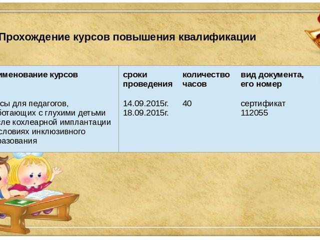 Прохождение курсов повышения квалификации наименование курсов сроки проведени...